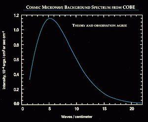 CMB spectrum (COBE)