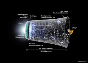 History of the Universe - WMAP
