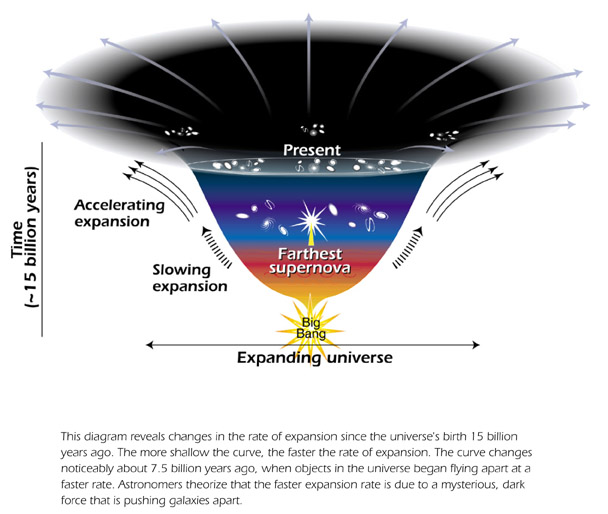 Dark Energy Drives Runaway Universe