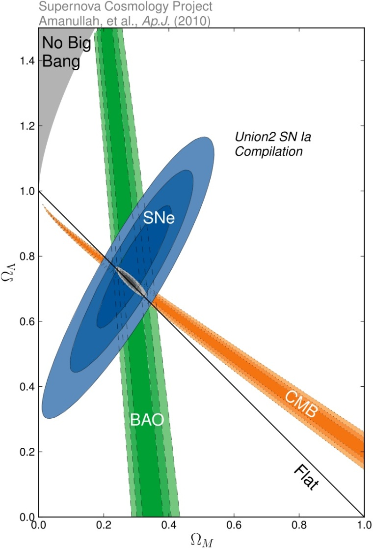 Measurements of Dark Energy and Matter content of Universe
