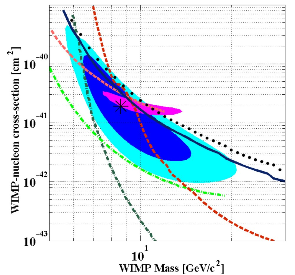 SuperCDMS Collaboration Possible Detection of Dark Matter (2/2)