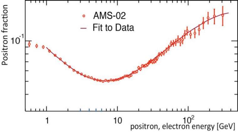 Positronspectrum
