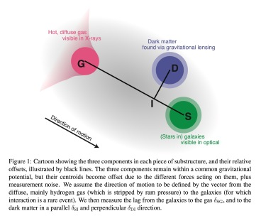 """From paper """"The non-gravitational interactions of dark matter in colliding galaxy clusters"""""""