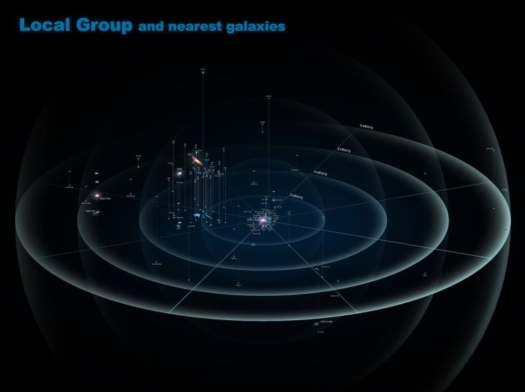 local_group_and_nearest_galaxies